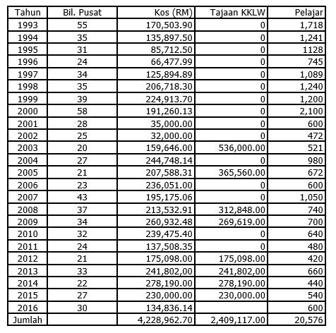 Data KUNTUM - sekolah, pelajar serta kos