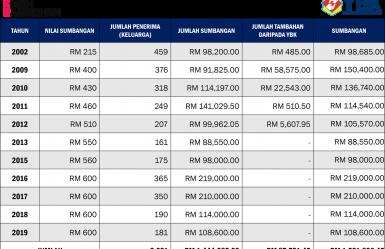 Statistik SKR 2002-2019