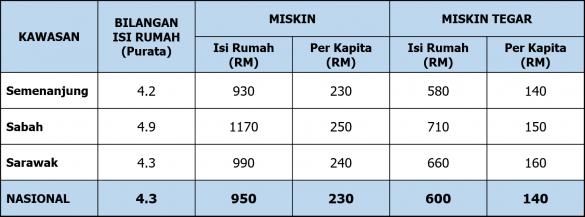 Pendapatan Garis Kemiskinan (PGK) Mengikut Wilayah, 2014 (RM SEBULAN)