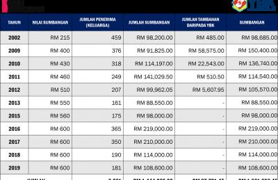 Statistik 2002-2019